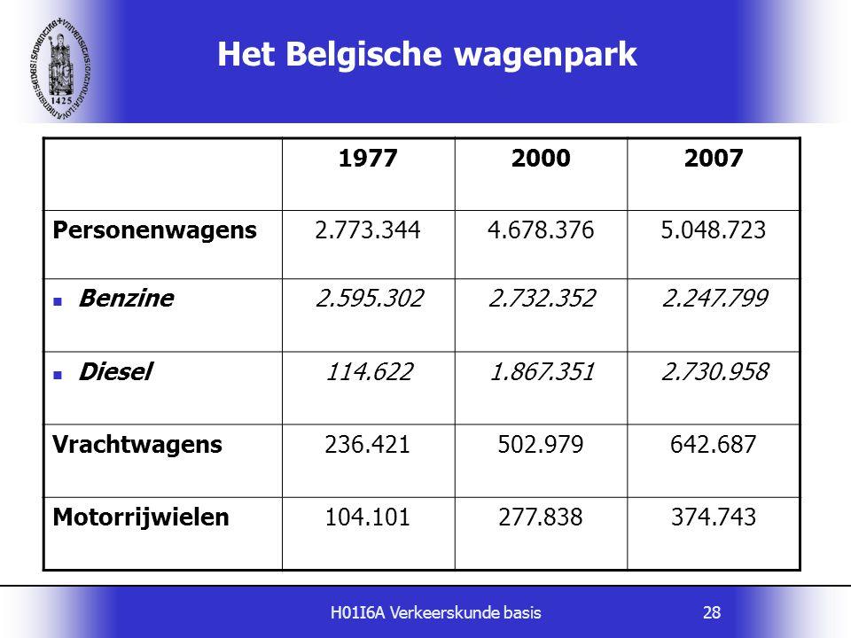 H01I6A Verkeerskunde basis28 Het Belgische wagenpark 197720002007 Personenwagens2.773.3444.678.3765.048.723 Benzine2.595.3022.732.3522.247.799 Diesel1