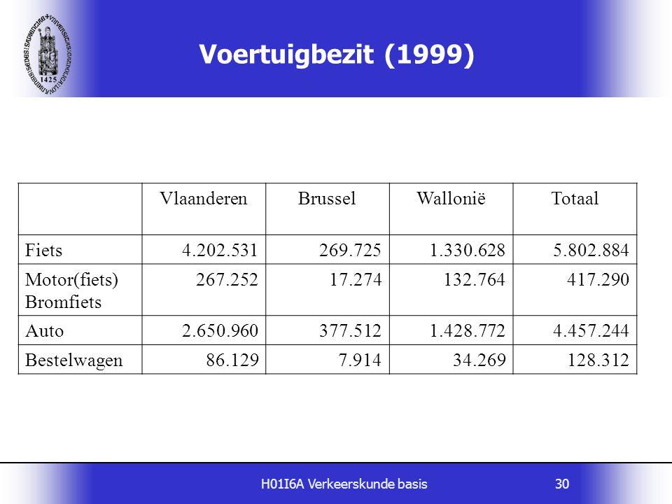 H01I6A Verkeerskunde basis30 Voertuigbezit (1999) VlaanderenBrusselWalloniëTotaal Fiets4.202.531269.7251.330.6285.802.884 Motor(fiets) Bromfiets 267.2