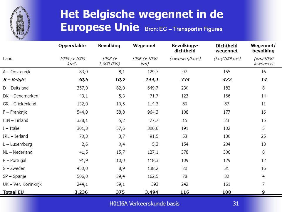 H01I6A Verkeerskunde basis31 Het Belgische wegennet in de Europese Unie Bron: EC – Transport in Figures OppervlakteBevolkingWegennetBevolkings- dichth