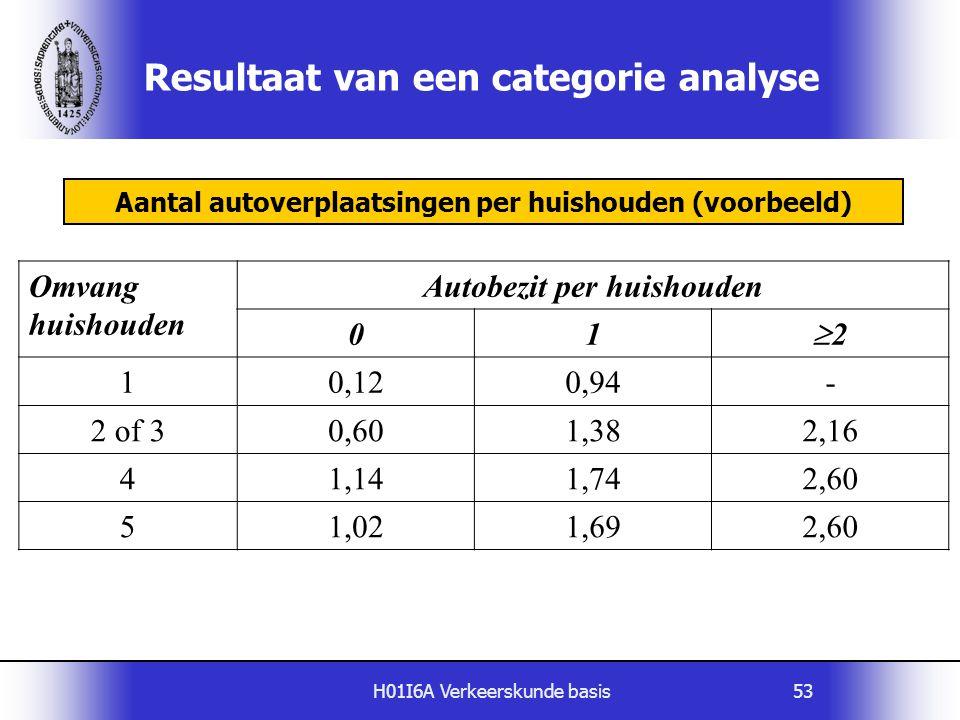 H01I6A Verkeerskunde basis53 Resultaat van een categorie analyse Omvang huishouden Autobezit per huishouden 01 22 10,120,94- 2 of 30,601,382,16 41,1