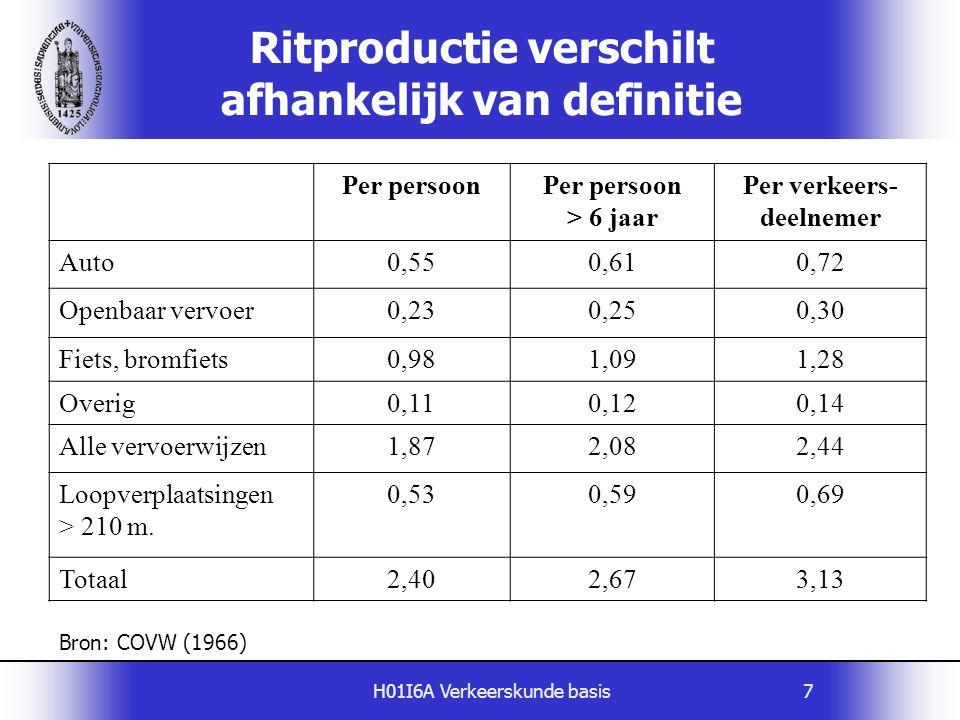 H01I6A Verkeerskunde basis7 Ritproductie verschilt afhankelijk van definitie Per persoon > 6 jaar Per verkeers- deelnemer Auto0,550,610,72 Openbaar ve