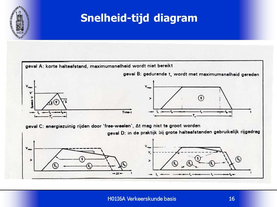 H01I6A Verkeerskunde basis16 Snelheid-tijd diagram