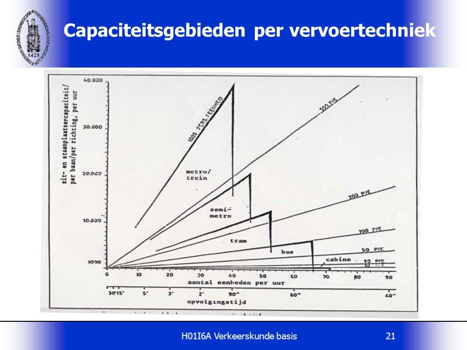 H01I6A Verkeerskunde basis21 Capaciteitsgebieden per vervoertechniek