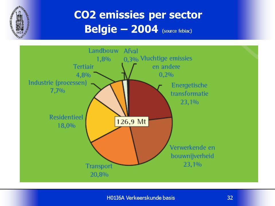 H01I6A Verkeerskunde basis32 CO2 emissies per sector Belgie – 2004 (source febiac)