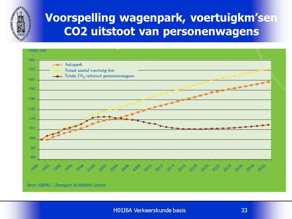 H01I6A Verkeerskunde basis33 Voorspelling wagenpark, voertuigkm'sen CO2 uitstoot van personenwagens