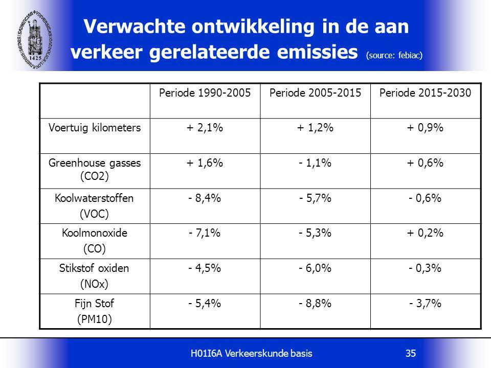 H01I6A Verkeerskunde basis35 Verwachte ontwikkeling in de aan verkeer gerelateerde emissies (source: febiac) Periode 1990-2005Periode 2005-2015Periode