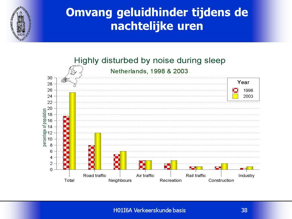 H01I6A Verkeerskunde basis38 Omvang geluidhinder tijdens de nachtelijke uren