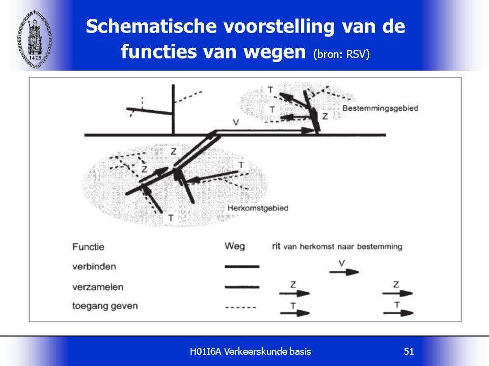 H01I6A Verkeerskunde basis51 Schematische voorstelling van de functies van wegen (bron: RSV)