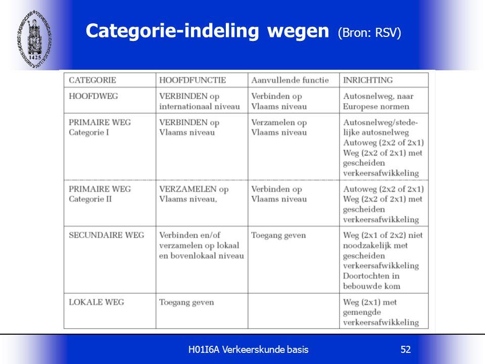 H01I6A Verkeerskunde basis52 Categorie-indeling wegen (Bron: RSV)