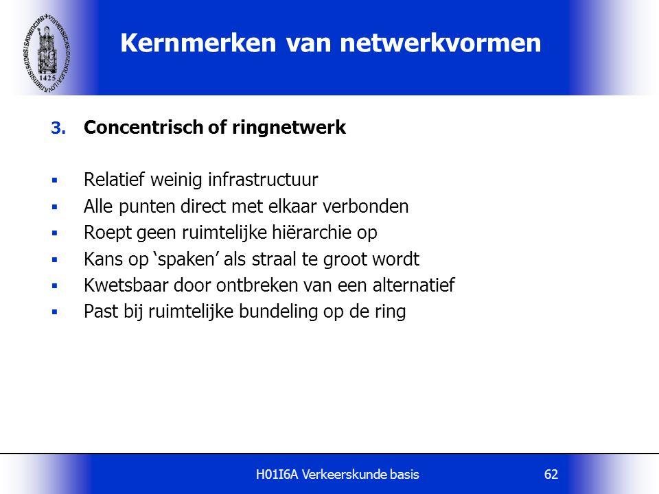 H01I6A Verkeerskunde basis62 Kernmerken van netwerkvormen 3. Concentrisch of ringnetwerk  Relatief weinig infrastructuur  Alle punten direct met elk