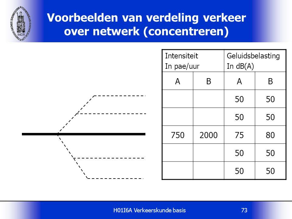 H01I6A Verkeerskunde basis73 Voorbeelden van verdeling verkeer over netwerk (concentreren) Intensiteit In pae/uur Geluidsbelasting In dB(A) ABAB 50 75