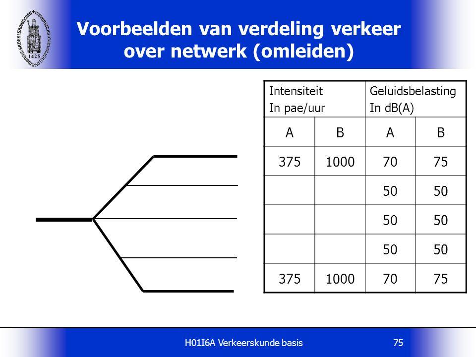 H01I6A Verkeerskunde basis75 Voorbeelden van verdeling verkeer over netwerk (omleiden) Intensiteit In pae/uur Geluidsbelasting In dB(A) ABAB 375100070