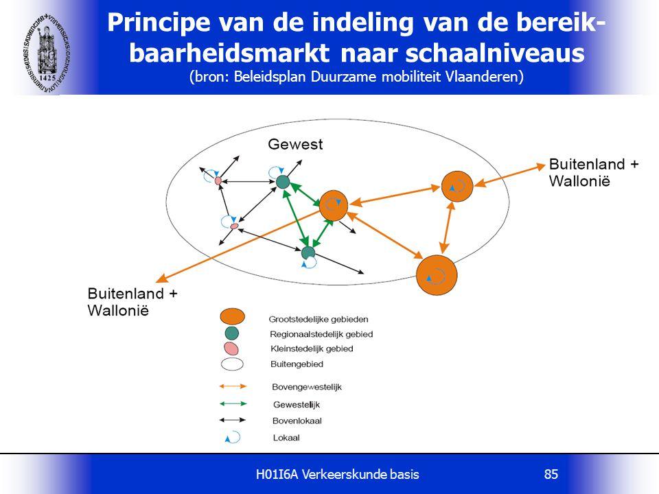 H01I6A Verkeerskunde basis85 Principe van de indeling van de bereik- baarheidsmarkt naar schaalniveaus (bron: Beleidsplan Duurzame mobiliteit Vlaander