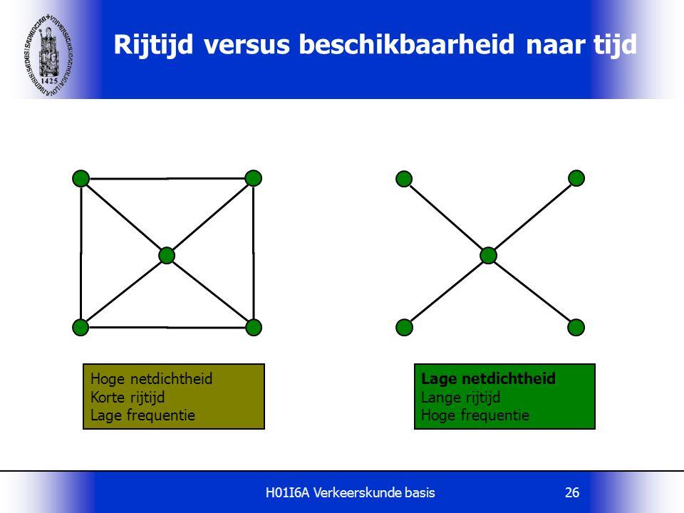 H01I6A Verkeerskunde basis26 Rijtijd versus beschikbaarheid naar tijd Hoge netdichtheid Korte rijtijd Lage frequentie Lage netdichtheid Lange rijtijd