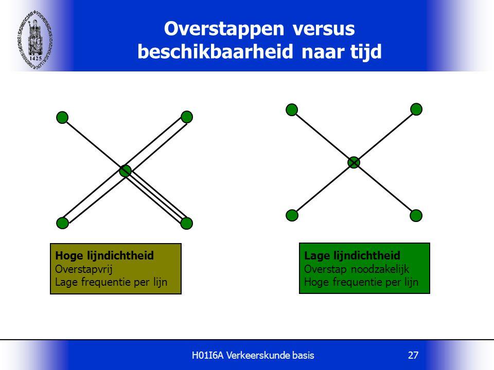 H01I6A Verkeerskunde basis27 Overstappen versus beschikbaarheid naar tijd Hoge lijndichtheid Overstapvrij Lage frequentie per lijn Lage lijndichtheid