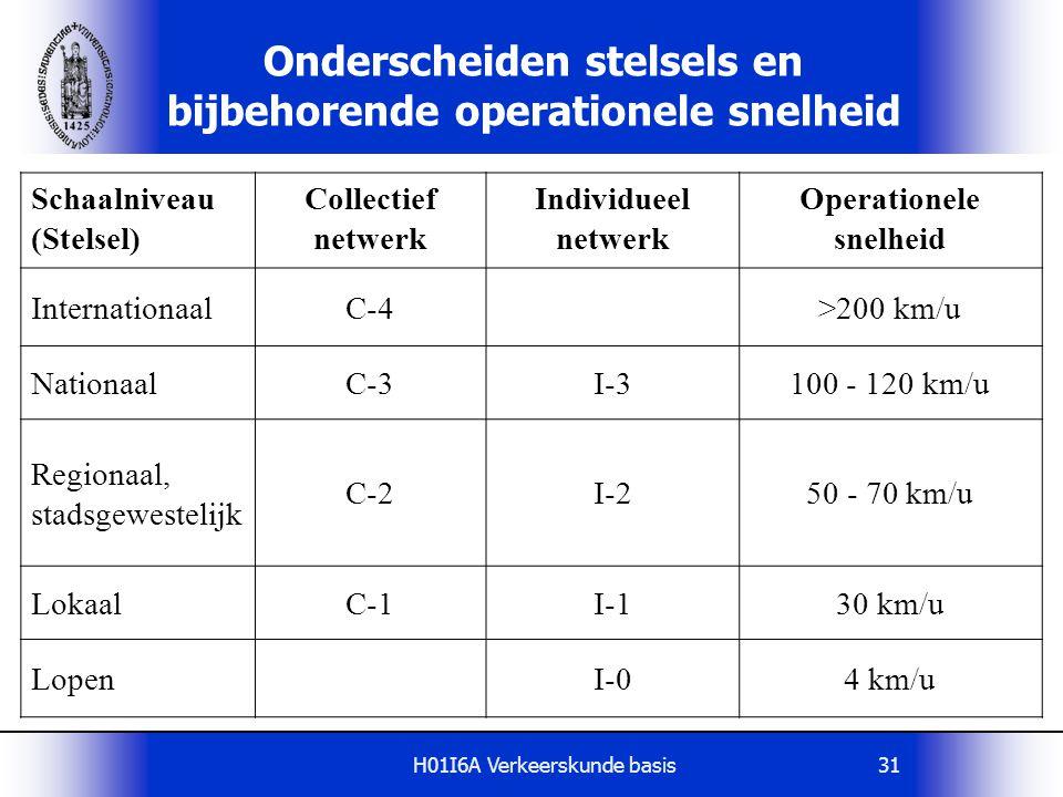 H01I6A Verkeerskunde basis31 Onderscheiden stelsels en bijbehorende operationele snelheid Schaalniveau (Stelsel) Collectief netwerk Individueel netwer