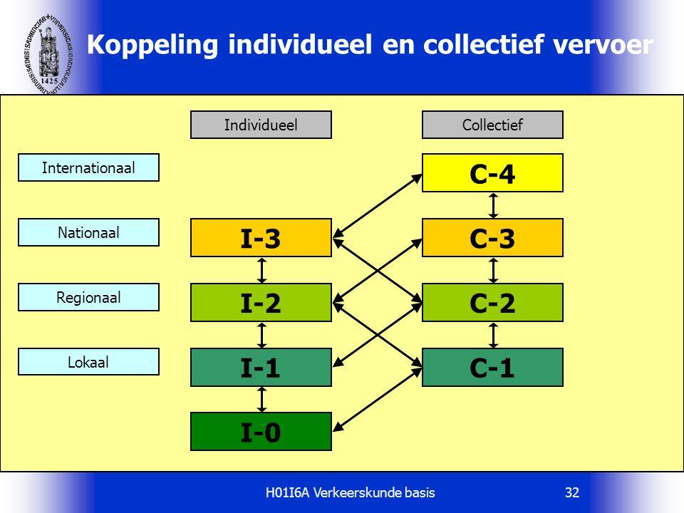 H01I6A Verkeerskunde basis32 Koppeling individueel en collectief vervoer C-4 C-1 C-3 C-2 I-0 I-1 I-2 I-3 CollectiefIndividueel Regionaal Nationaal Lok
