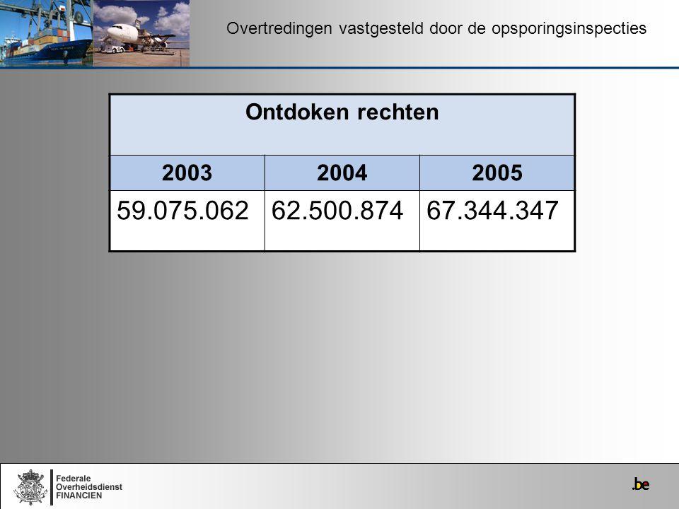 Overtredingen vastgesteld door de opsporingsinspecties Ontdoken rechten 200320042005 59.075.06262.500.87467.344.347