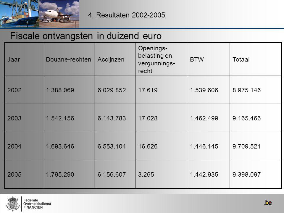 4. Resultaten 2002-2005 Fiscale ontvangsten in duizend euro JaarDouane-rechtenAccijnzen Openings- belasting en vergunnings- recht BTWTotaal 20021.388.