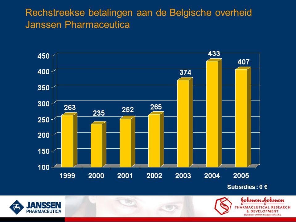 Rechstreekse betalingen aan de Belgische overheid Janssen Pharmaceutica Subsidies : 0 €