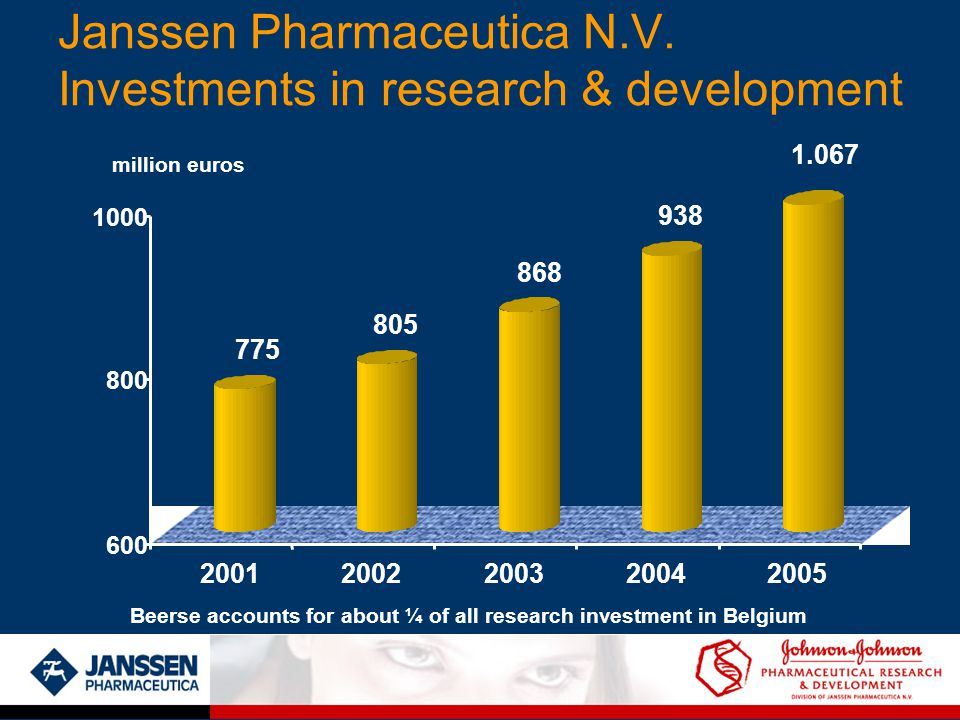 Janssen Pharmaceutica N.V. Investments in research & development 775 805 868 938 600 800 1000 20012002200320042005 Beerse accounts for about ¼ of all