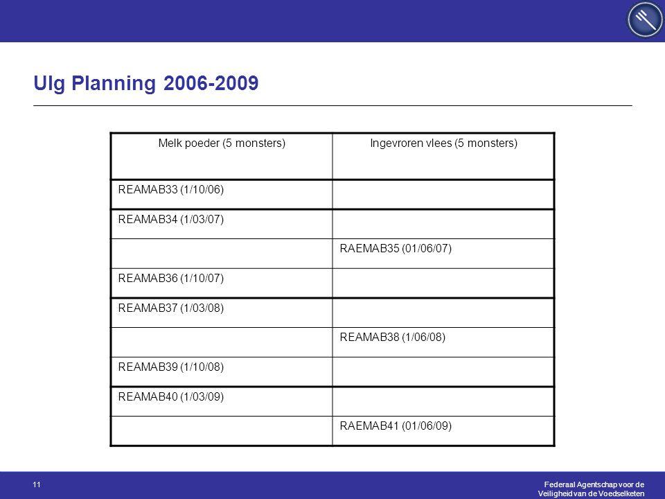 Federaal Agentschap voor de Veiligheid van de Voedselketen 11 Ulg Planning 2006-2009 Melk poeder (5 monsters)Ingevroren vlees (5 monsters) REAMAB33 (1/10/06) REAMAB34 (1/03/07) RAEMAB35 (01/06/07) REAMAB36 (1/10/07) REAMAB37 (1/03/08) REAMAB38 (1/06/08) REAMAB39 (1/10/08) REAMAB40 (1/03/09) RAEMAB41 (01/06/09)