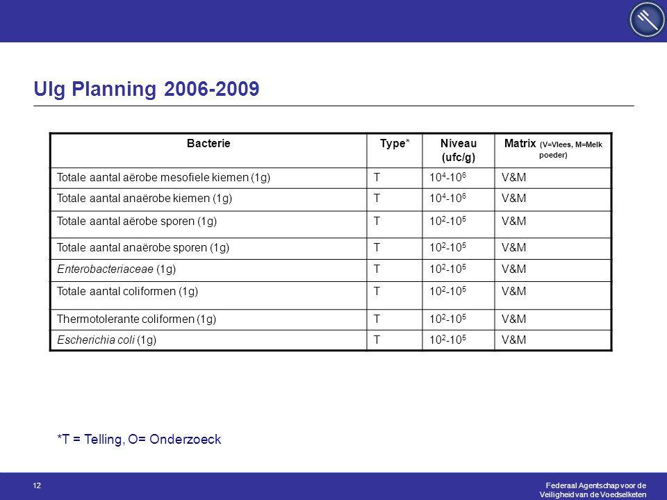 Federaal Agentschap voor de Veiligheid van de Voedselketen 12 Ulg Planning 2006-2009 BacterieType* Niveau (ufc/g) Matrix (V=Vlees, M=Melk poeder) Totale aantal aërobe mesofiele kiemen (1g)T10 4 -10 6 V&M Totale aantal anaërobe kiemen (1g)T10 4 -10 6 V&M Totale aantal aërobe sporen (1g)T10 2 -10 5 V&M Totale aantal anaërobe sporen (1g)T10 2 -10 5 V&M Enterobacteriaceae (1g)T10 2 -10 5 V&M Totale aantal coliformen (1g)T10 2 -10 5 V&M Thermotolerante coliformen (1g)T10 2 -10 5 V&M Escherichia coli (1g)T10 2 -10 5 V&M *T = Telling, O= Onderzoeck
