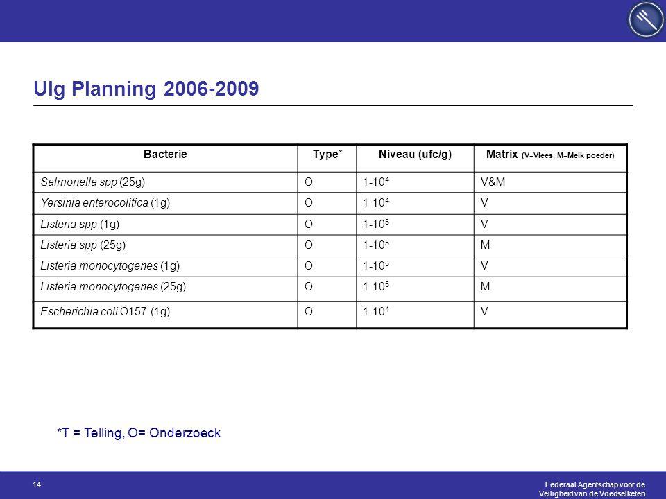 Federaal Agentschap voor de Veiligheid van de Voedselketen 14 Ulg Planning 2006-2009 BacterieType*Niveau (ufc/g)Matrix (V=Vlees, M=Melk poeder) Salmonella spp (25g)O1-10 4 V&M Yersinia enterocolitica (1g)O1-10 4 V Listeria spp (1g)O1-10 5 V Listeria spp (25g)O1-10 5 M Listeria monocytogenes (1g)O1-10 5 V Listeria monocytogenes (25g)O1-10 5 M Escherichia coli O157 (1g)O1-10 4 V *T = Telling, O= Onderzoeck