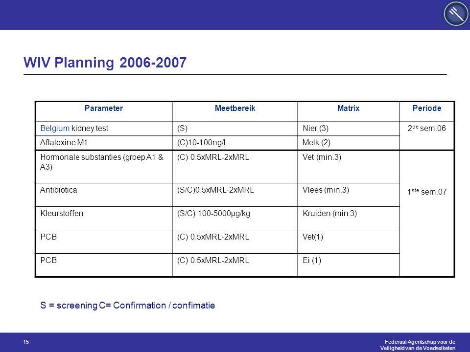 Federaal Agentschap voor de Veiligheid van de Voedselketen 15 WIV Planning 2006-2007 ParameterMeetbereikMatrixPeriode Belgium kidney test(S)Nier (3) 2 de sem.06 Aflatoxine M1(C)10-100ng/lMelk (2) Hormonale substanties (groep A1 & A3) (C) 0.5xMRL-2xMRLVet (min.3) 1 ste sem.07 Antibiotica(S/C)0.5xMRL-2xMRLVlees (min.3) Kleurstoffen(S/C) 100-5000µg/kgKruiden (min.3) PCB(C) 0.5xMRL-2xMRLVet(1) PCB(C) 0.5xMRL-2xMRLEi (1) S = screening C= Confirmation / confimatie