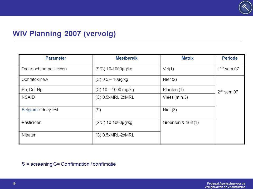Federaal Agentschap voor de Veiligheid van de Voedselketen 16 WIV Planning 2007 (vervolg) ParameterMeetbereikMatrixPeriode Organochloorpesticiden(S/C) 10-1000µg/kgVet(1)1 ste sem.07 Ochratoxine A(C) 0.5 – 10µg/kgNier (2) 2 de sem.07 Pb, Cd, Hg(C) 10 – 1000 mg/kgPlanten (1) NSAID(C) 0.5xMRL-2xMRLVlees (min.3) Belgium kidney test(S)Nier (3) Pesticiden(S/C) 10-1000µg/kgGroenten & fruit (1) Nitraten(C) 0.5xMRL-2xMRL S = screening C= Confirmation / confimatie