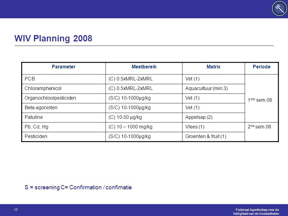 Federaal Agentschap voor de Veiligheid van de Voedselketen 17 WIV Planning 2008 ParameterMeetbereikMatrixPeriode PCB(C) 0.5xMRL-2xMRLVet (1) 1 ste sem.08 Chloramphenicol(C) 0.5xMRL-2xMRLAquacultuur (min.3) Organochloorpesticiden(S/C) 10-1000µg/kgVet (1) Beta-agonisten(S/C) 10-1000µg/kgVet (1) Patuline(C) 10-50 µg/kgAppelsap (2) Pb, Cd, Hg(C) 10 – 1000 mg/kgVlees (1) 2 de sem.08 Pesticiden(S/C) 10-1000µg/kgGroenten & fruit (1) S = screening C= Confirmation / confimatie