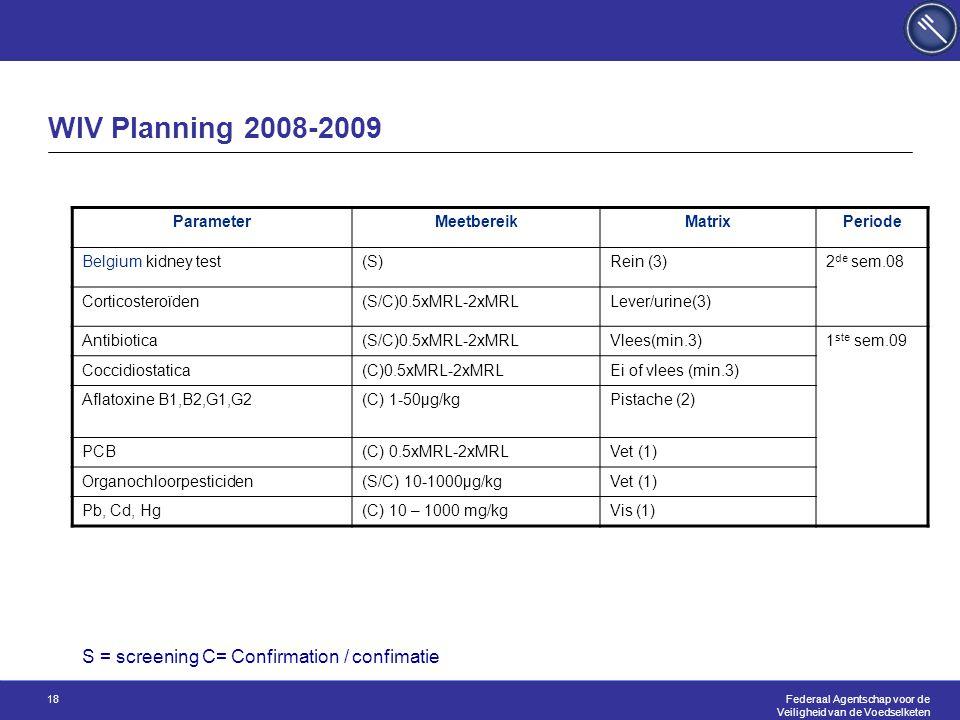 Federaal Agentschap voor de Veiligheid van de Voedselketen 18 WIV Planning 2008-2009 ParameterMeetbereikMatrixPeriode Belgium kidney test(S)Rein (3)2 de sem.08 Corticosteroïden(S/C)0.5xMRL-2xMRLLever/urine(3) Antibiotica(S/C)0.5xMRL-2xMRLVlees(min.3)1 ste sem.09 Coccidiostatica(C)0.5xMRL-2xMRLEi of vlees (min.3) Aflatoxine B1,B2,G1,G2(C) 1-50µg/kgPistache (2) PCB(C) 0.5xMRL-2xMRLVet (1) Organochloorpesticiden(S/C) 10-1000µg/kgVet (1) Pb, Cd, Hg(C) 10 – 1000 mg/kgVis (1) S = screening C= Confirmation / confimatie