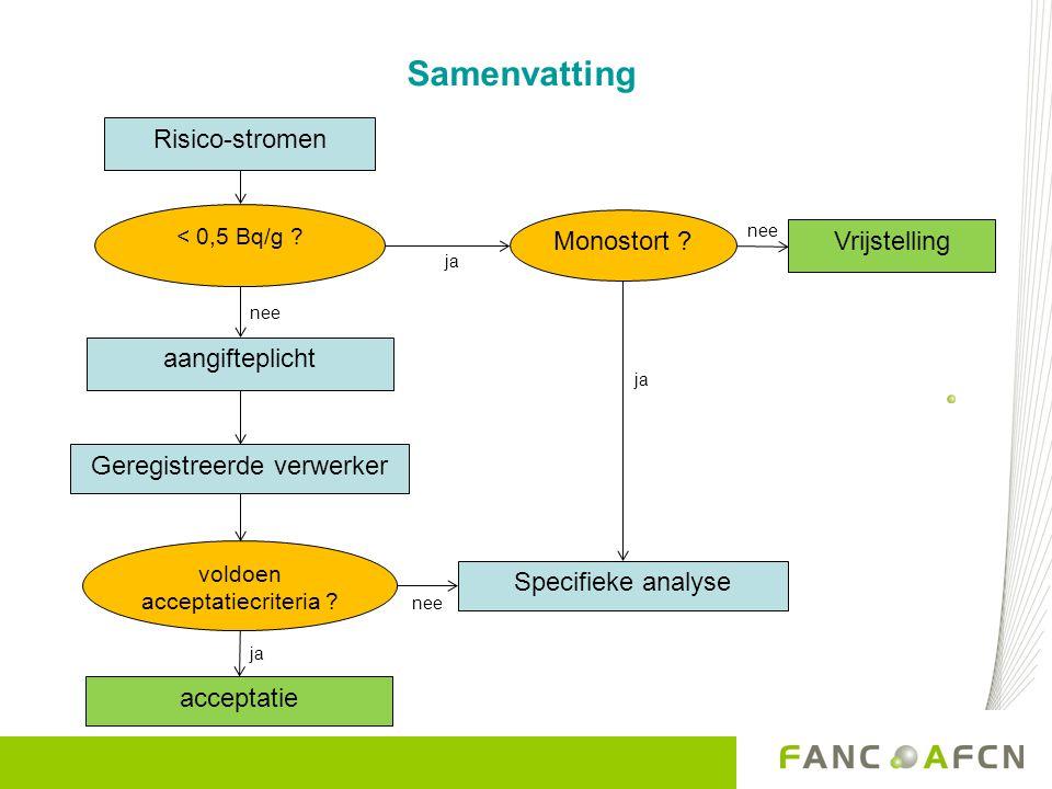 Samenvatting Risico-stromen Vrijstelling aangifteplicht Geregistreerde verwerker acceptatie < 0,5 Bq/g .