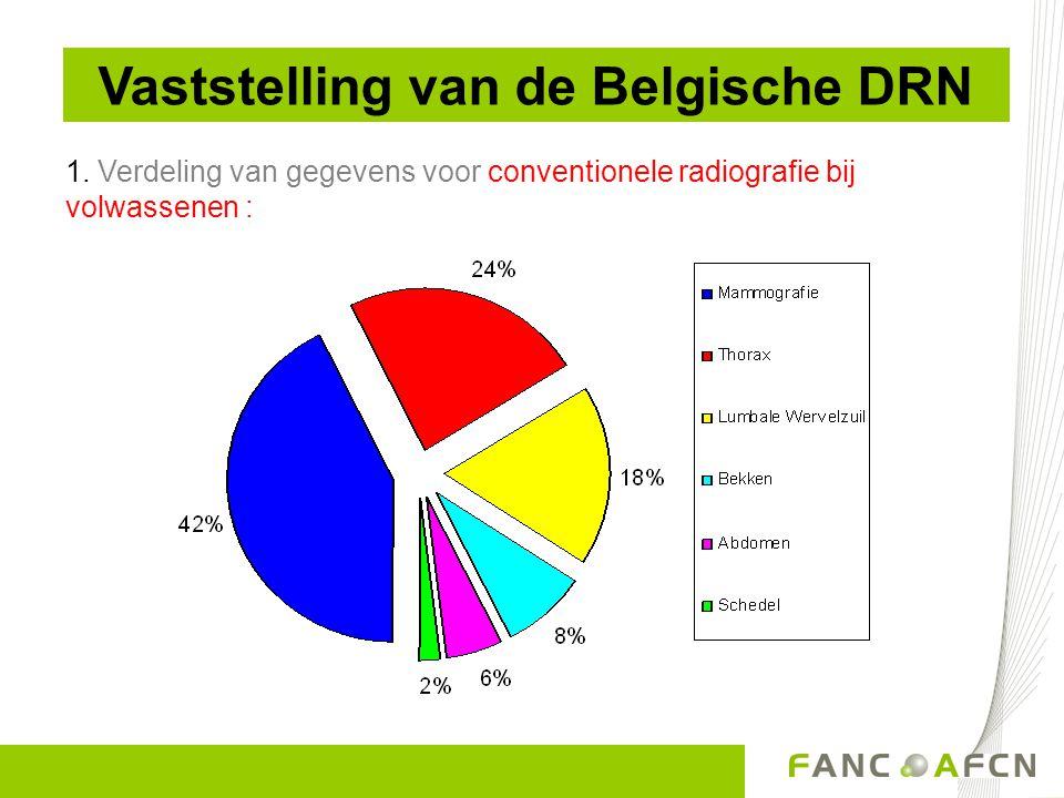 1. Verdeling van gegevens voor conventionele radiografie bij volwassenen : Vaststelling van de Belgische DRN