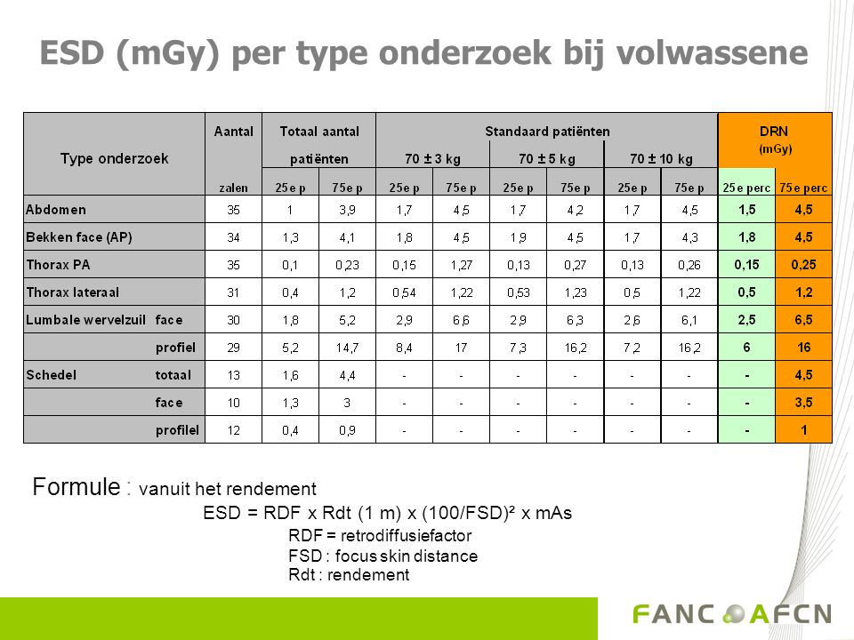 ESD (mGy) per type onderzoek bij volwassene Formule : vanuit het rendement ESD = RDF x Rdt (1 m) x (100/FSD)² x mAs RDF = retrodiffusiefactor FSD : fo