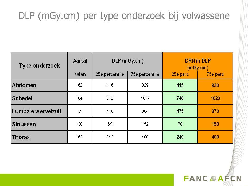 DLP (mGy.cm) per type onderzoek bij volwassene