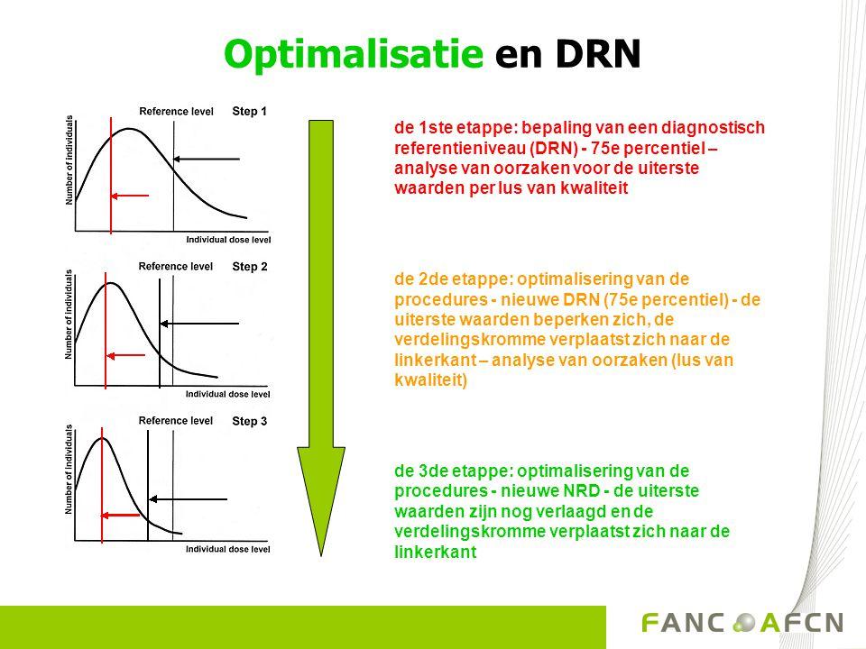 Optimalisatie en DRN de 1ste etappe: bepaling van een diagnostisch referentieniveau (DRN) - 75e percentiel – analyse van oorzaken voor de uiterste waa