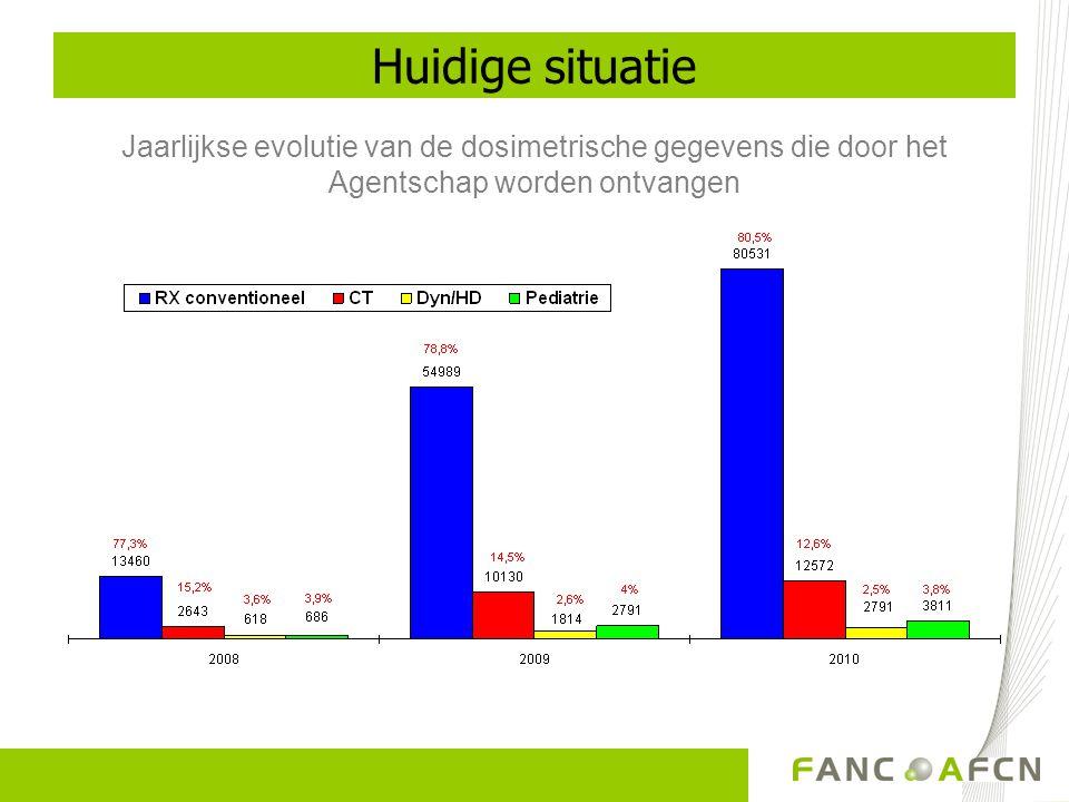 Verdeling per provincie Vaststelling van de Belgische DRN