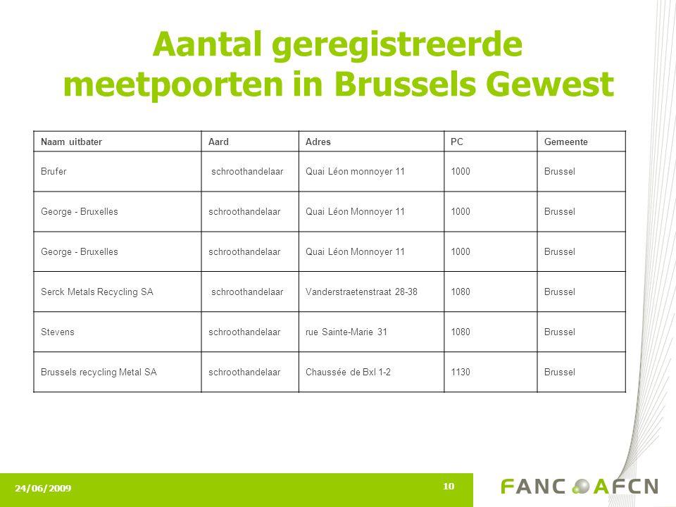 24/06/2009 10 Aantal geregistreerde meetpoorten in Brussels Gewest Naam uitbaterAardAdresPCGemeente Brufer schroothandelaarQuai L é on monnoyer 11 100