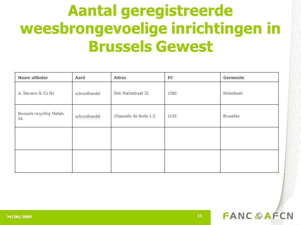24/06/2009 11 Aantal geregistreerde weesbrongevoelige inrichtingen in Brussels Gewest Naam uitbaterAardAdresPCGemeente A. Stevens & Co NVschroothandel