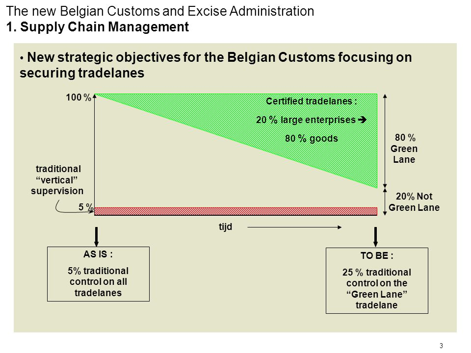 4 The new Belgian Customs and Excise Administration 2.
