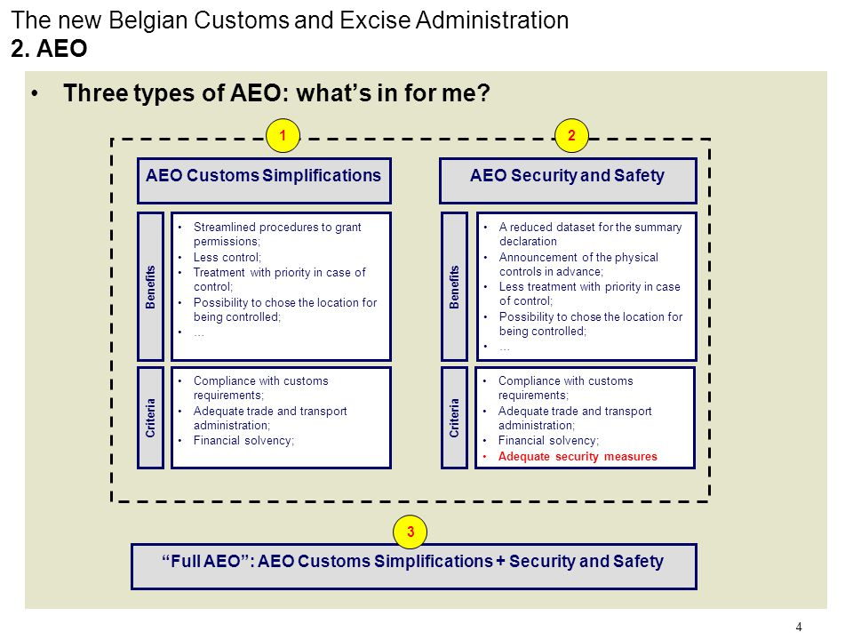 15 The new Belgian Customs and Excise Administration 5.