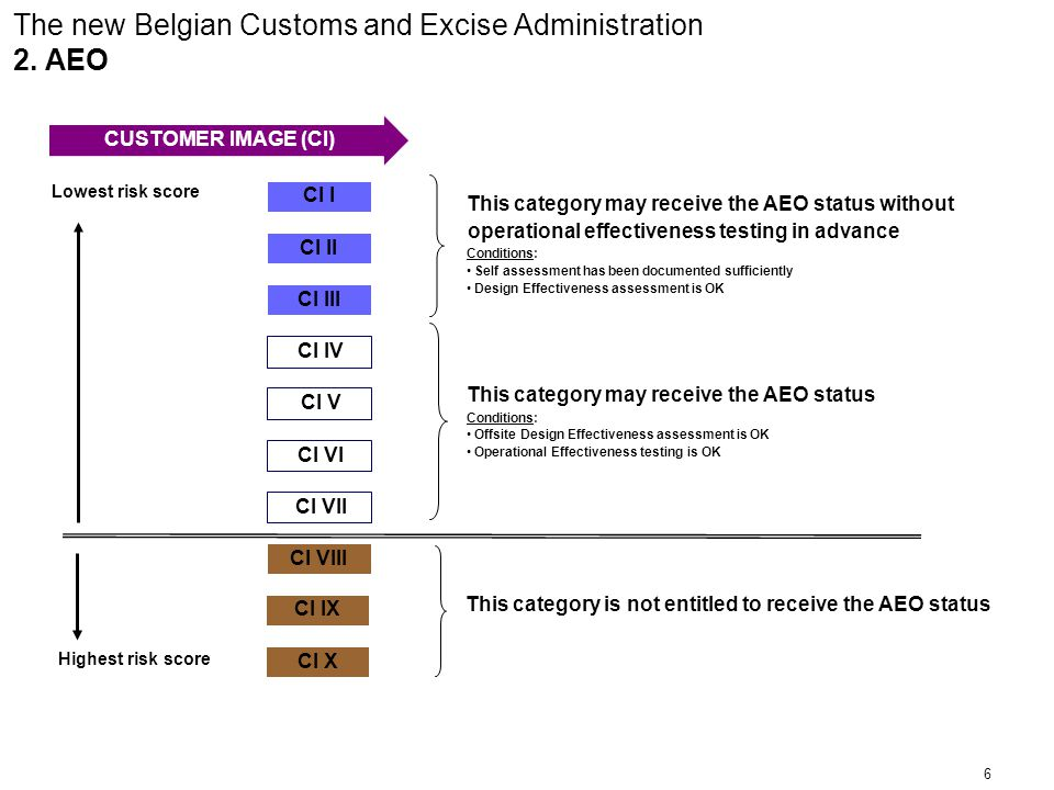 6 The new Belgian Customs and Excise Administration 2.