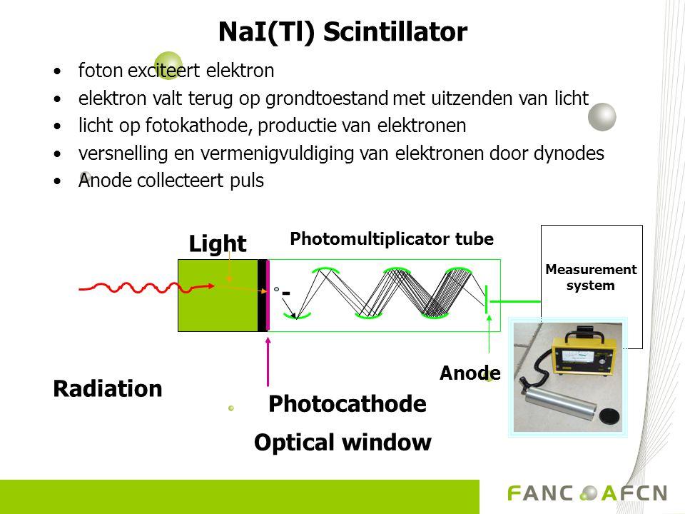Radiation Photocathode Optical window - Measurement system Light Photomultiplicator tube Anode NaI(Tl) Scintillator foton exciteert elektron elektron