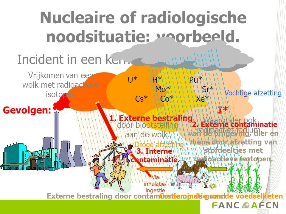 Nucleaire noodsituatie: verschillende manieren van blootstellen.