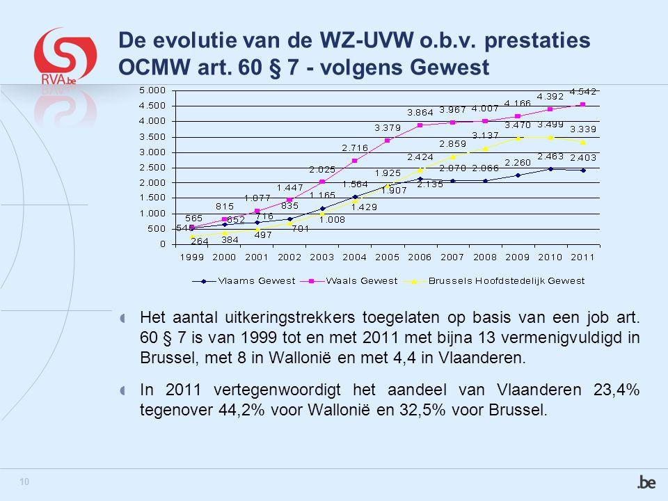 10 De evolutie van de WZ-UVW o.b.v. prestaties OCMW art.