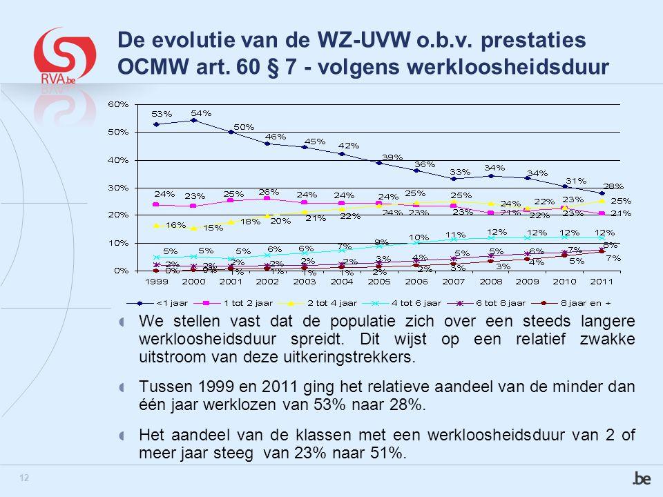 12 De evolutie van de WZ-UVW o.b.v. prestaties OCMW art. 60 § 7 - volgens werkloosheidsduur  We stellen vast dat de populatie zich over een steeds la