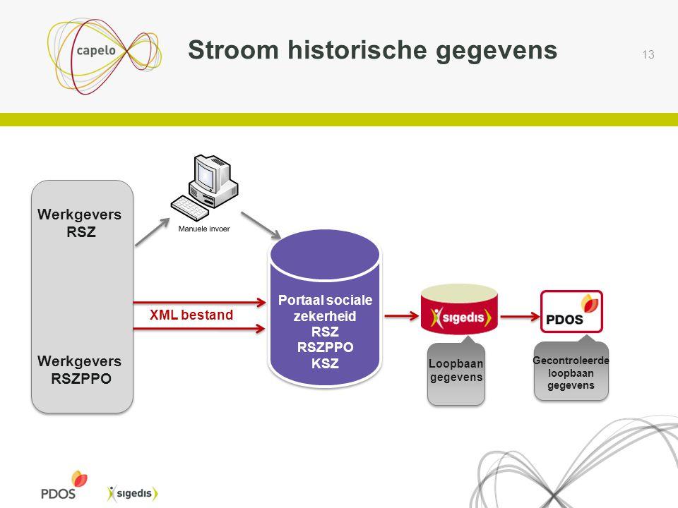 13 BCSS KSZ Stroom historische gegevens Portaal sociale zekerheid RSZ RSZPPO KSZ Werkgevers RSZ Werkgevers RSZPPO XML bestand Loopbaan gegevens Gecontroleerde loopbaan gegevens