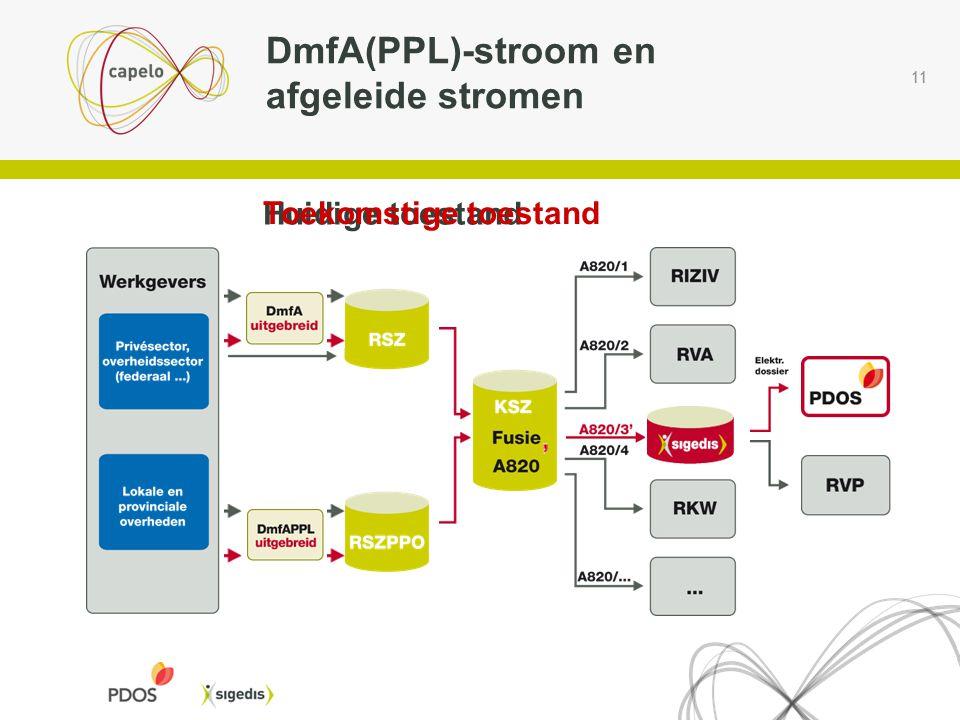 11 DmfA(PPL)-stroom en afgeleide stromen Huidige toestand Toekomstige toestand