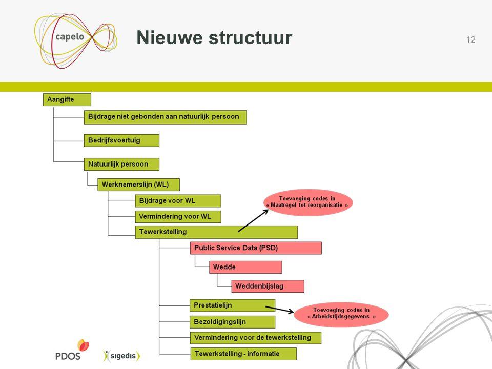 12 Nieuwe structuur